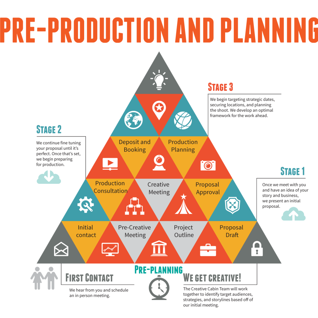 INFOGRAPHIC_PRE_PRODUCTION
