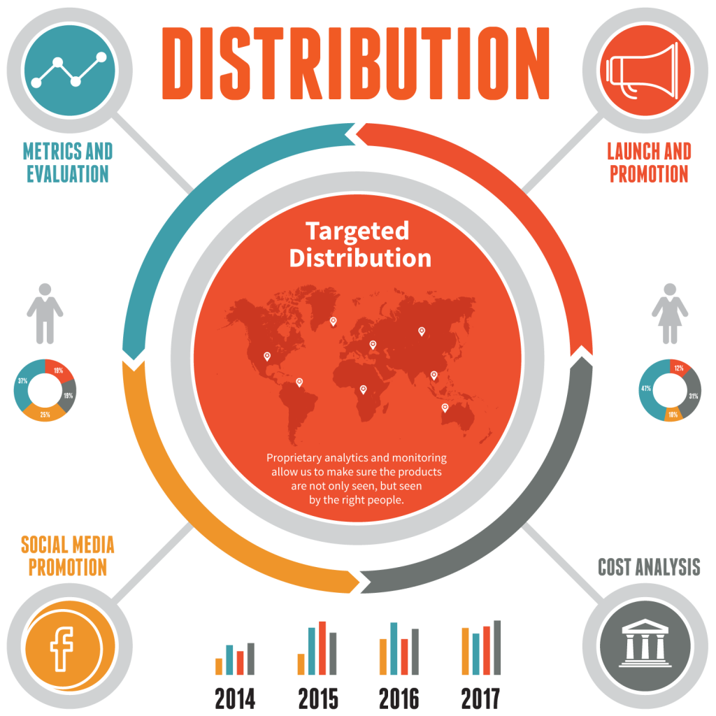 infographic-distribution